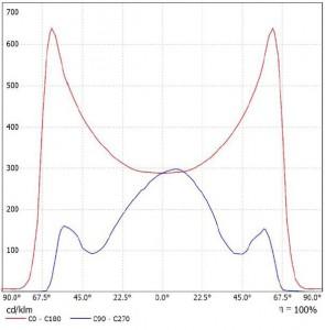 krivka svietivosti LD80b