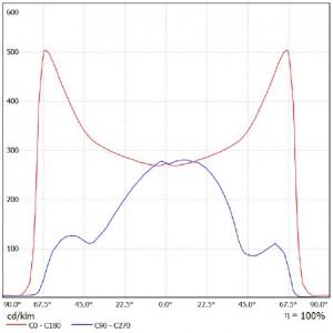 krivka svietivosti LD-30 4200K b