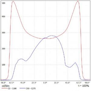krivka svietivosti LD-30W 6000K b